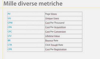 Pillole dai Webinar: un'ossessione per le metriche (quelle giuste)