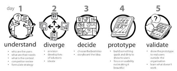 design-sprint-metodo