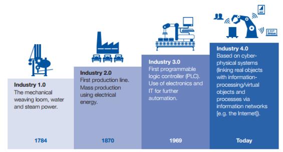 le rivoluzioni industriali